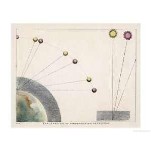 Diagram Explaining Atmospherical Refraction Art Giclee